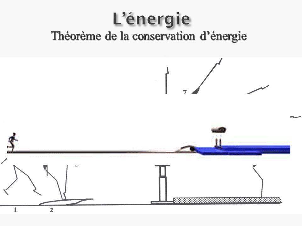 Théorème de la conservation dénergie
