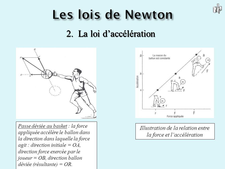 2. La loi daccélération Passe déviée au basket : la force appliquée accélère le ballon dans la direction dans laquelle la force agit : direction initi