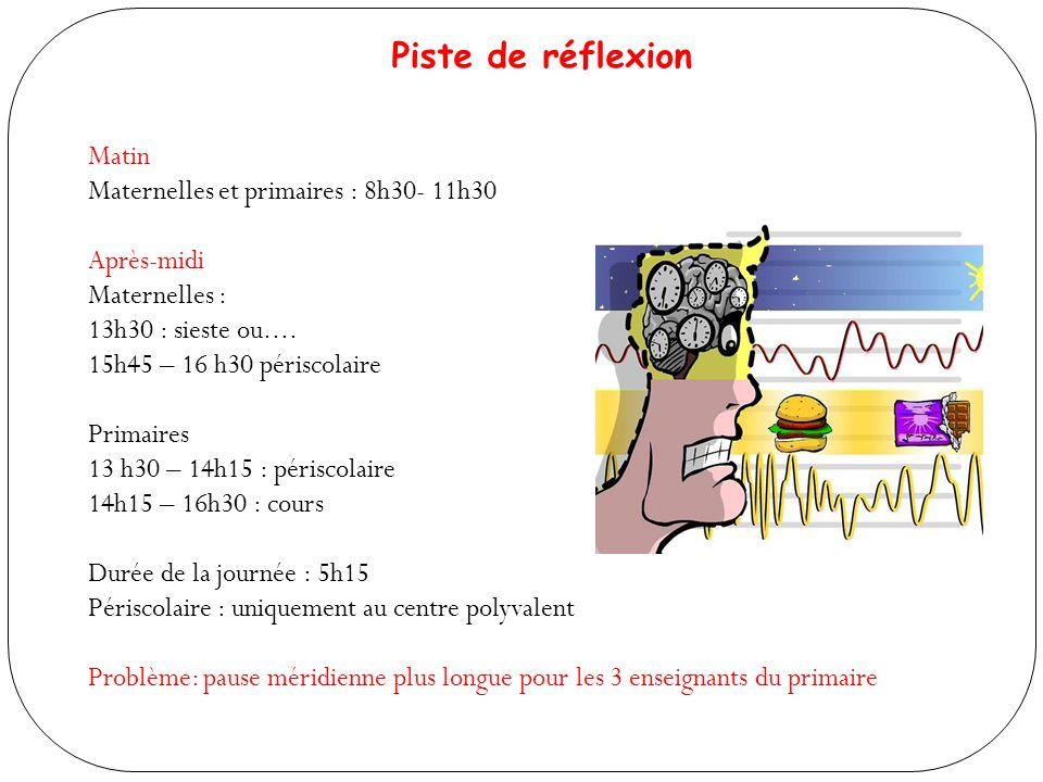 Piste de réflexion Matin Maternelles et primaires : 8h30- 11h30 Après-midi Maternelles : 13h30 : sieste ou....
