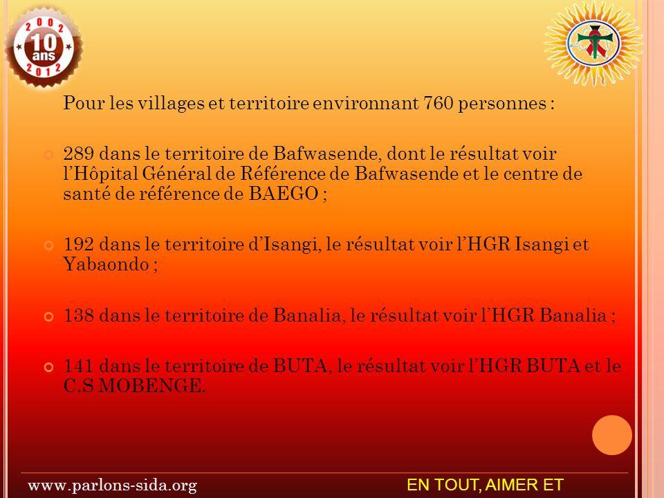 Pour les villages et territoire environnant 760 personnes : 289 dans le territoire de Bafwasende, dont le résultat voir lHôpital Général de Référence de Bafwasende et le centre de santé de référence de BAEGO ; 192 dans le territoire dIsangi, le résultat voir lHGR Isangi et Yabaondo ; 138 dans le territoire de Banalia, le résultat voir lHGR Banalia ; 141 dans le territoire de BUTA, le résultat voir lHGR BUTA et le C.S MOBENGE.