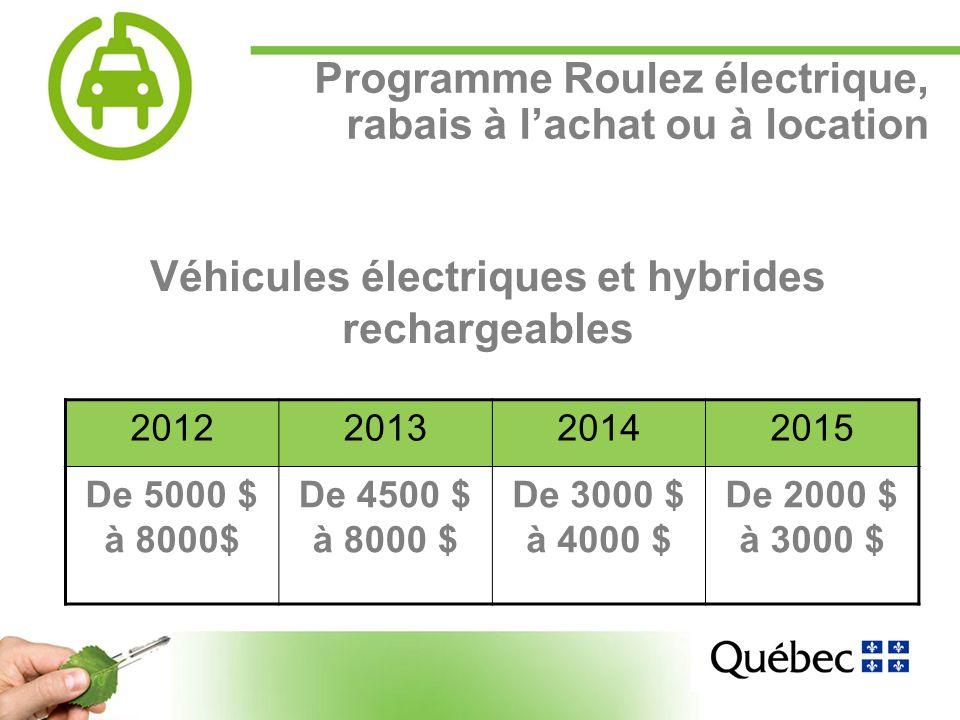 10 Programme Roulez électrique, rabais à lachat ou à location Véhicules électriques et hybrides rechargeables 2012201320142015 De 5000 $ à 8000$ De 4500 $ à 8000 $ De 3000 $ à 4000 $ De 2000 $ à 3000 $