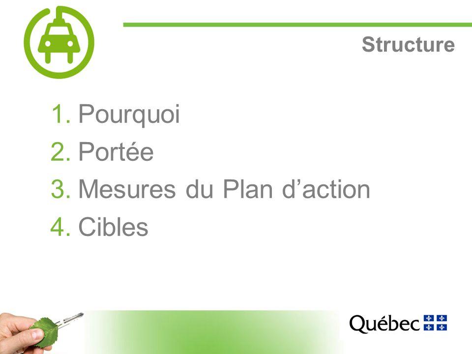 3 Structure 1.Pourquoi 2.Portée 3.Mesures du Plan daction 4.Cibles