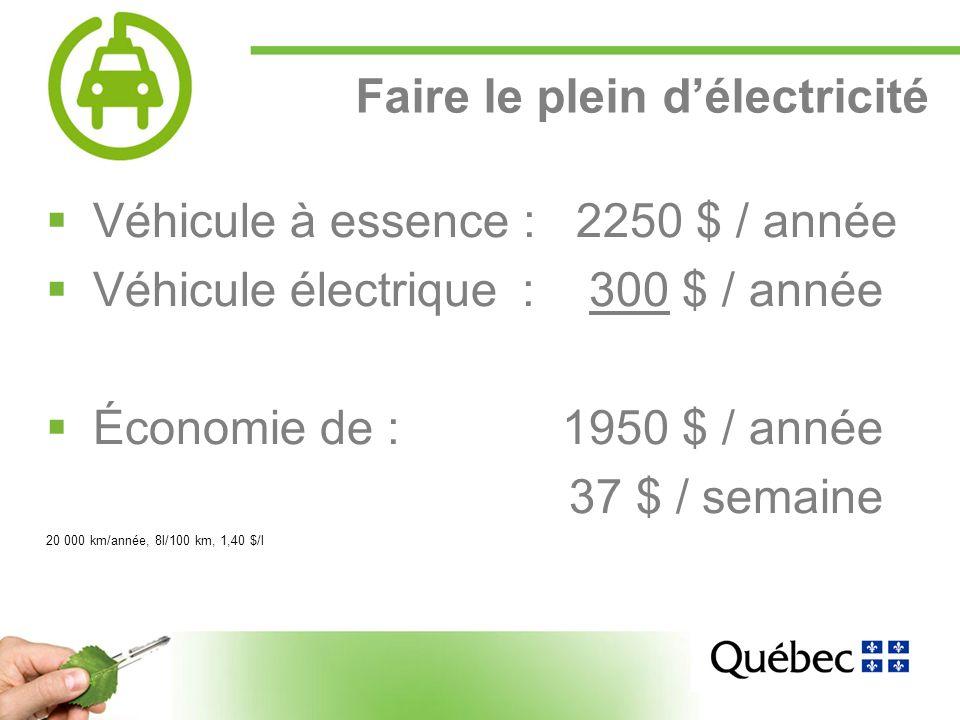 4 Faire le plein délectricité Véhicule à essence : 2250 $ / année Véhicule électrique: 300 $ / année Économie de : 1950 $ / année 37 $ / semaine 20 000 km/année, 8l/100 km, 1,40 $/l