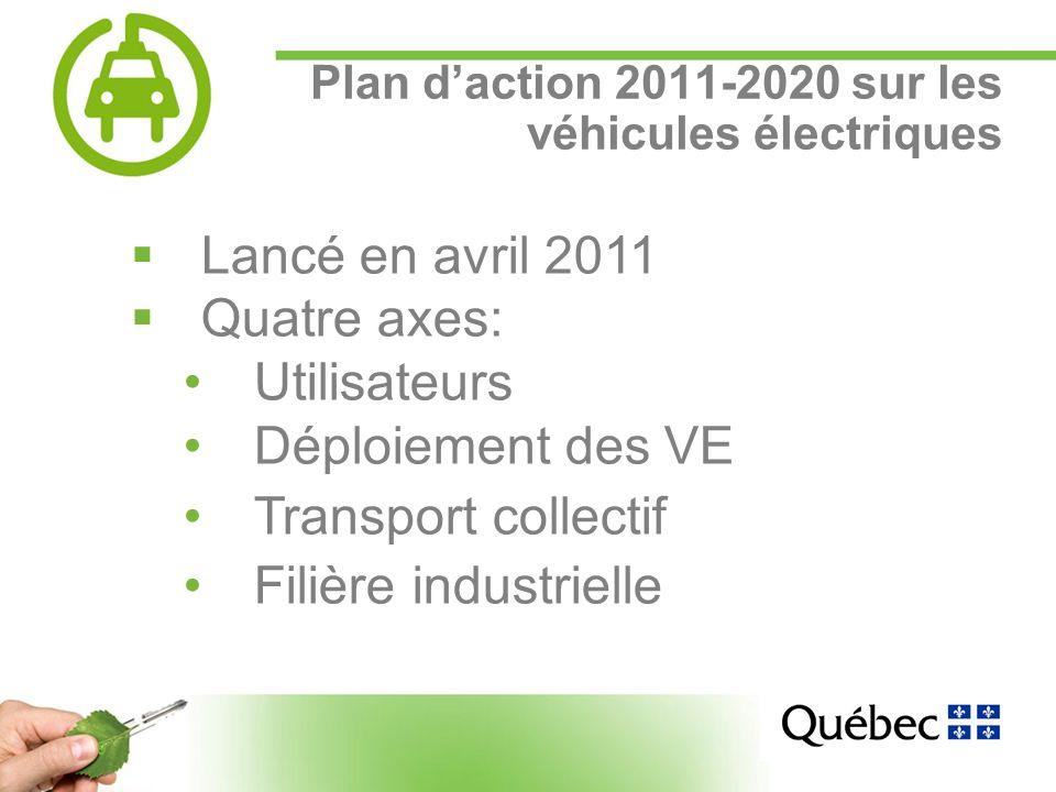 9 Plan daction 2011-2020 sur les véhicules électriques Lancé en avril 2011 Quatre axes: Utilisateurs Déploiement des VE Transport collectif Filière industrielle