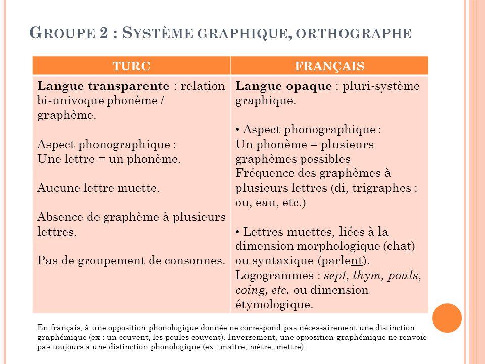 G ROUPE 2 : S YSTÈME GRAPHIQUE, ORTHOGRAPHE TURCFRANÇAIS Langue transparente : relation bi-univoque phonème / graphème. Aspect phonographique : Une le