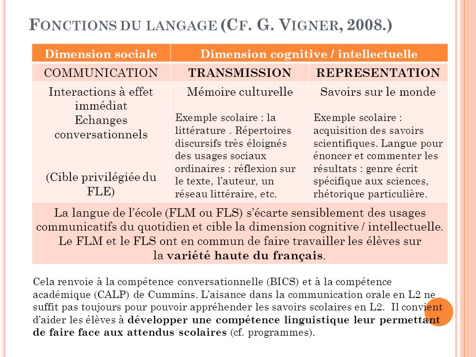 F ONCTIONS DU LANGAGE (C F. G. V IGNER, 2008.) Dimension socialeDimension cognitive / intellectuelle COMMUNICATION TRANSMISSIONREPRESENTATION Interact