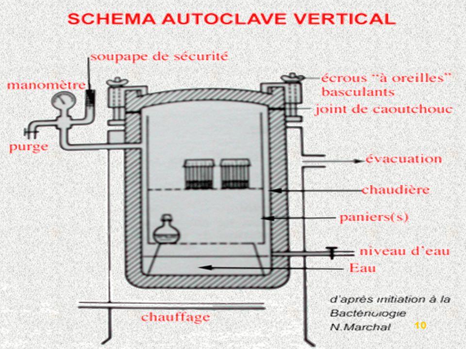 Les stérilisateurs peuvent incorporer leur propre générateur de vapeur ou employer le vapeur fournie par un système dalimentation de vapeur externe.