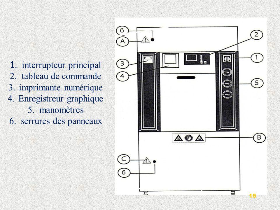 1-Interrupteur principal : Linterrupteur principal est utilisé pour connecter et déconnecter le stérilisateur au réseau général dalimentation électrique.