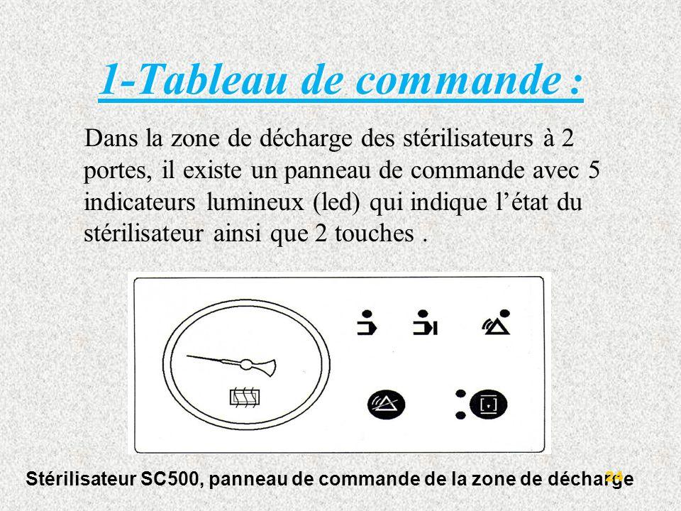 2-Manomètre : U n manomètre indique la pression relative à lintérieur de a chambre. 25