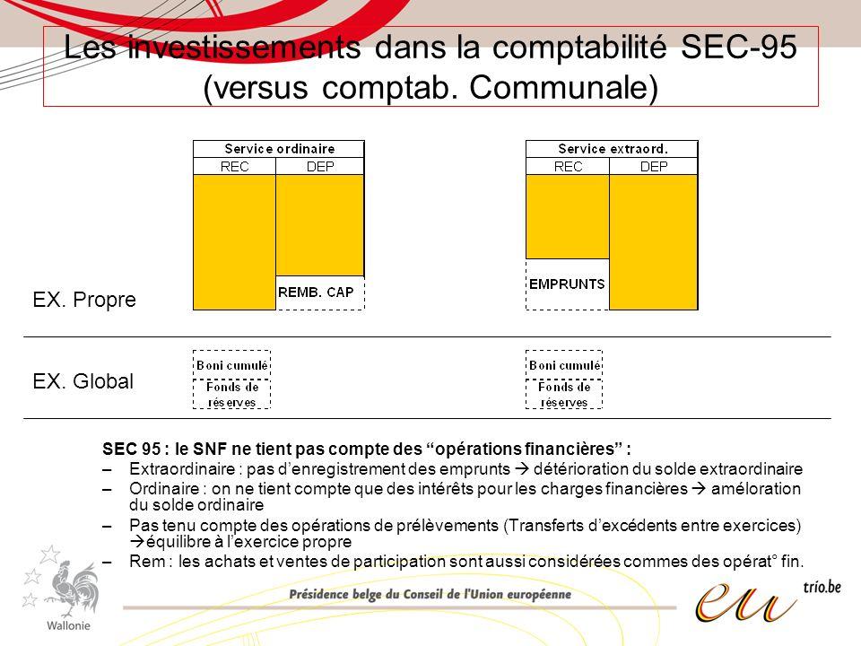 Les investissements dans la comptabilité SEC-95 (versus comptab. Communale) SEC 95 : le SNF ne tient pas compte des opérations financières : –Extraord