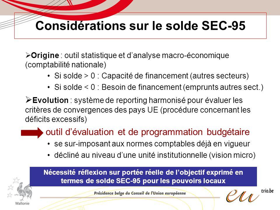 Considérations sur le solde SEC-95 Origine : outil statistique et danalyse macro-économique (comptabilité nationale) Si solde > 0 : Capacité de financement (autres secteurs) Si solde < 0 : Besoin de financement (emprunts autres sect.) Evolution : système de reporting harmonisé pour évaluer les critères de convergences des pays UE (procédure concernant les déficits excessifs) outil dévaluation et de programmation budgétaire se sur-imposant aux normes comptables déjà en vigueur décliné au niveau dune unité institutionnelle (vision micro) Nécessité réflexion sur portée réelle de lobjectif exprimé en termes de solde SEC-95 pour les pouvoirs locaux