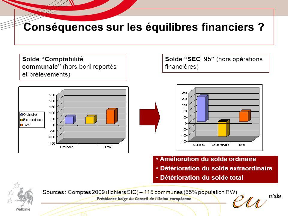 Conséquences sur les équilibres financiers ? Solde Comptabilité communale (hors boni reportés et prélèvements) Solde SEC 95 (hors opérations financièr