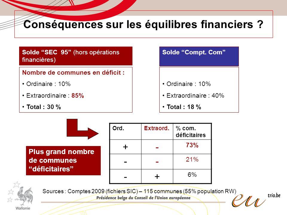 Conséquences sur les équilibres financiers ? Nombre de communes en déficit : Ordinaire : 10% Extraordinaire : 85% Total : 30 % Solde SEC 95 (hors opér