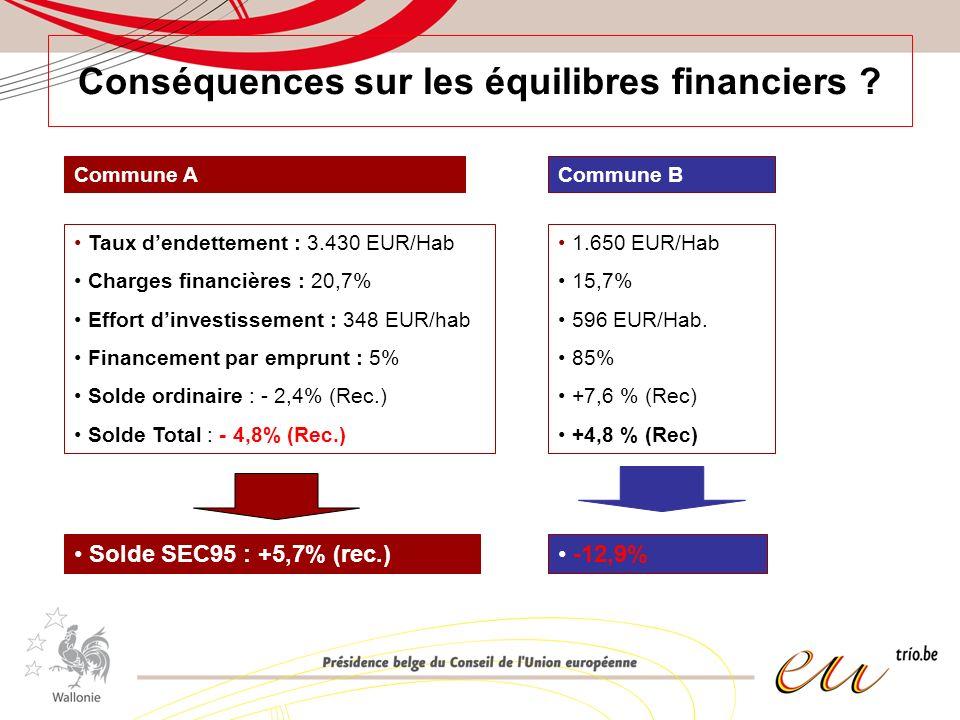 Conséquences sur les équilibres financiers ? Taux dendettement : 3.430 EUR/Hab Charges financières : 20,7% Effort dinvestissement : 348 EUR/hab Financ