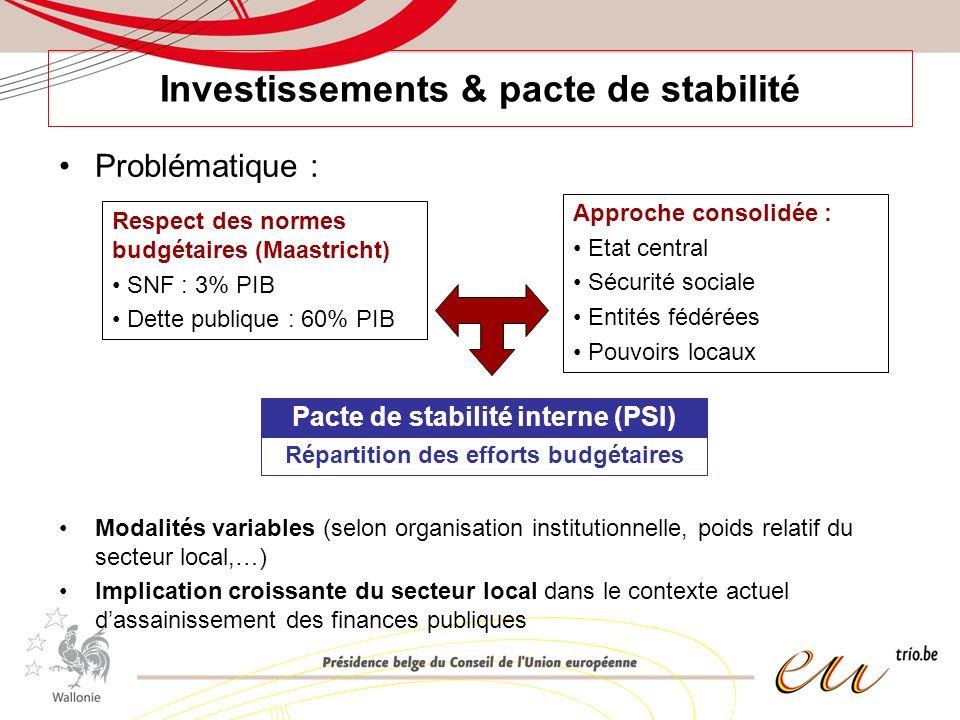 Investissements & pacte de stabilité Problématique : Modalités variables (selon organisation institutionnelle, poids relatif du secteur local,…) Impli