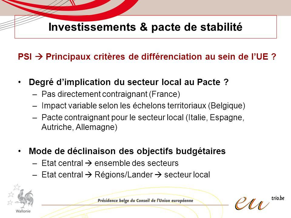 Investissements & pacte de stabilité PSI Principaux critères de différenciation au sein de lUE ? Degré dimplication du secteur local au Pacte ? –Pas d