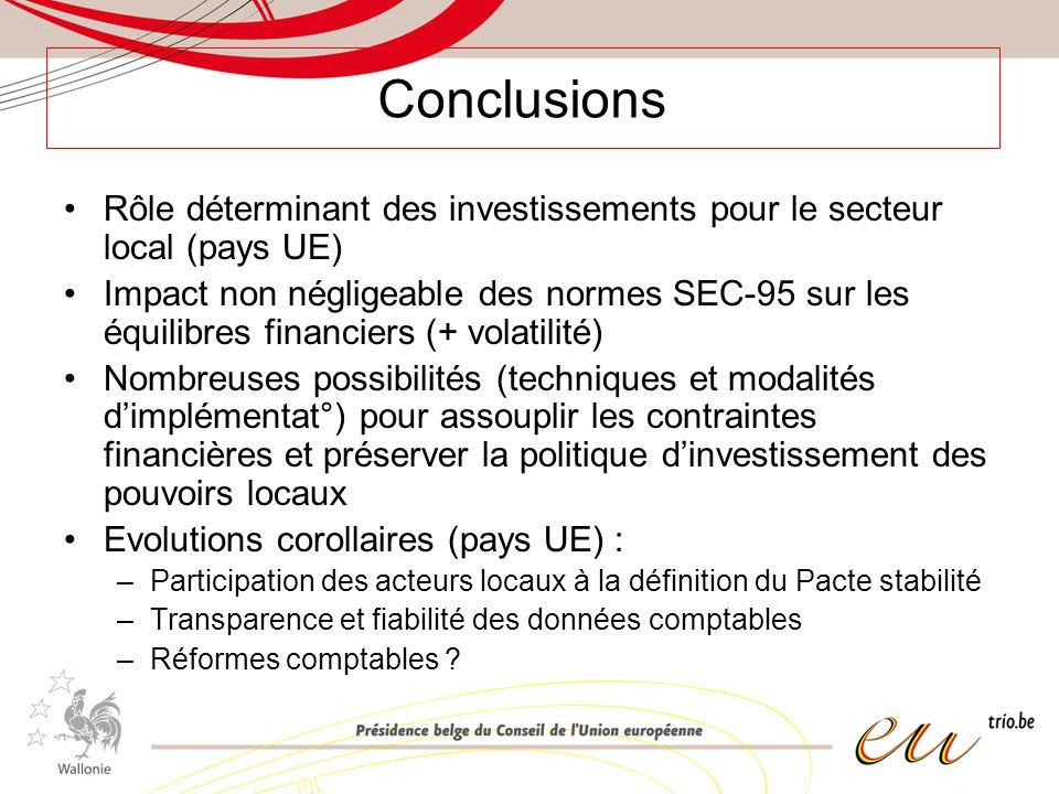 Conclusions Rôle déterminant des investissements pour le secteur local (pays UE) Impact non négligeable des normes SEC-95 sur les équilibres financiers (+ volatilité) Nombreuses possibilités (techniques et modalités dimplémentat°) pour assouplir les contraintes financières et préserver la politique dinvestissement des pouvoirs locaux Evolutions corollaires (pays UE) : –Participation des acteurs locaux à la définition du Pacte stabilité –Transparence et fiabilité des données comptables –Réformes comptables