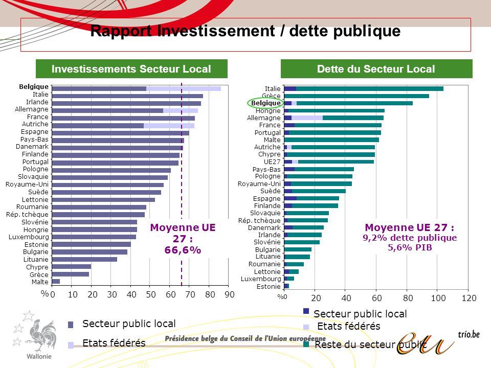 Rapport Investissement / dette publique Secteur public local Etats fédérés 0102030405060708090 Malte Grèce Chypre Lituanie Bulgarie Estonie Luxembourg Hongrie Slovénie Rép.