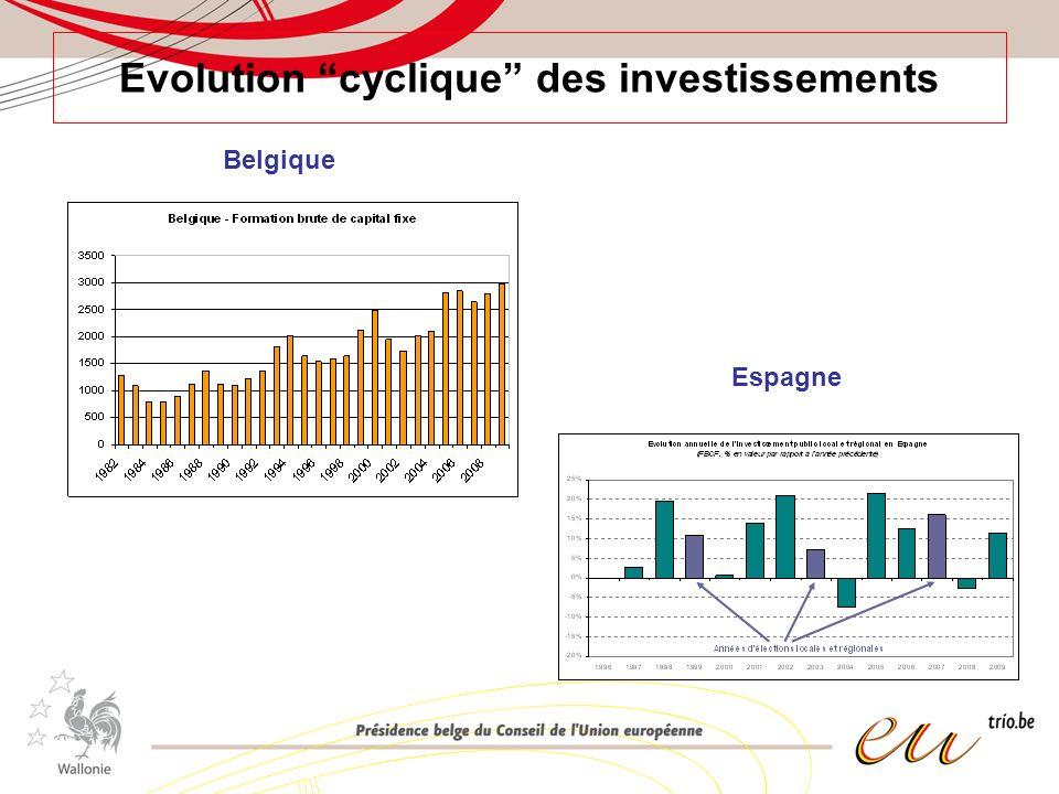 Evolution cyclique des investissements Espagne Belgique