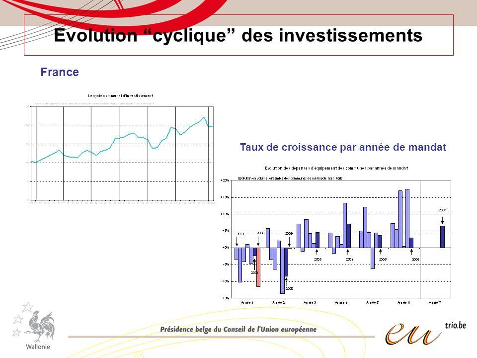 Impact déterminant sur le dynamisme économique global Impact macro-économique : Relation entre croissance des invest.