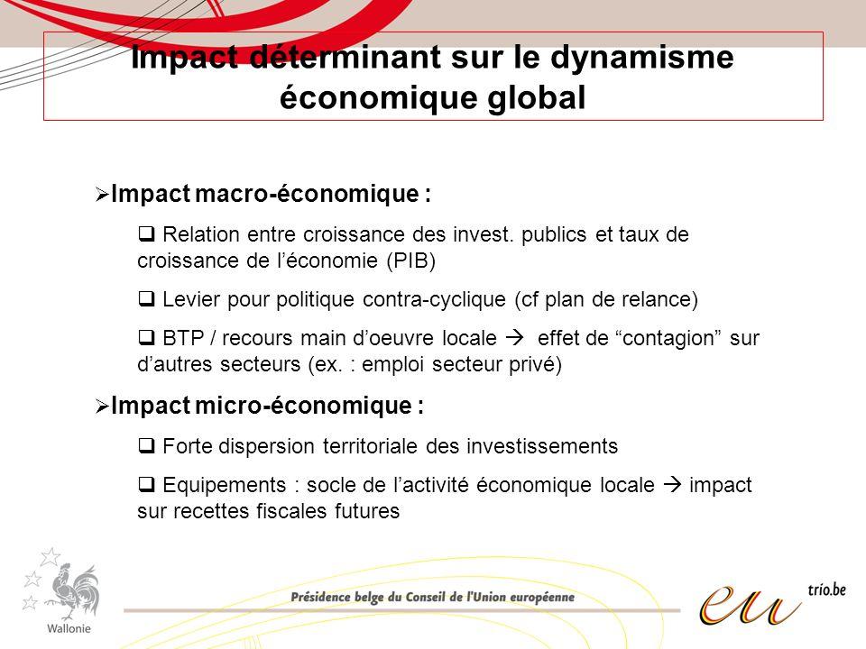 Impact déterminant sur le dynamisme économique global Impact macro-économique : Relation entre croissance des invest. publics et taux de croissance de