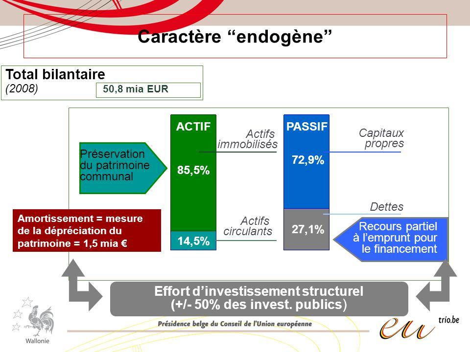 Caractère endogène Total bilantaire (2008) 50,8 mia EUR 85,5% 72,9% 27,1% 14,5% Effort dinvestissement structurel (+/- 50% des invest. publics ) Actif