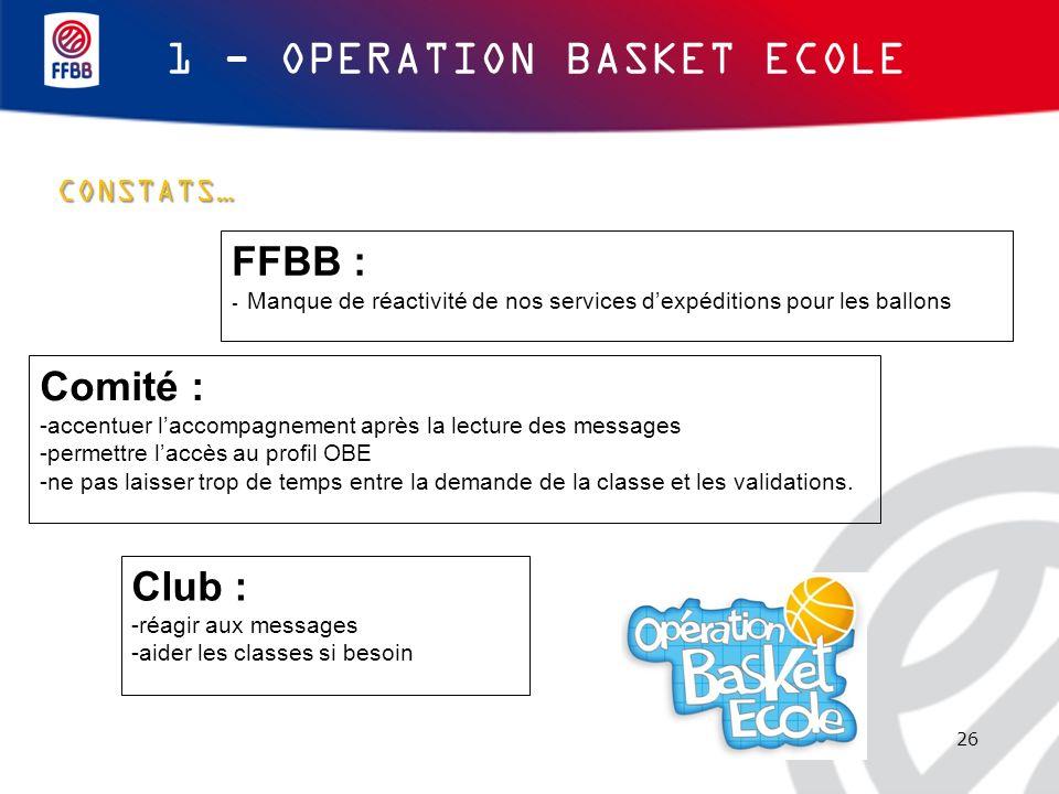 26 CONSTATS… 1 - OPERATION BASKET ECOLE FFBB : - Manque de réactivité de nos services dexpéditions pour les ballons Comité : -accentuer laccompagnemen