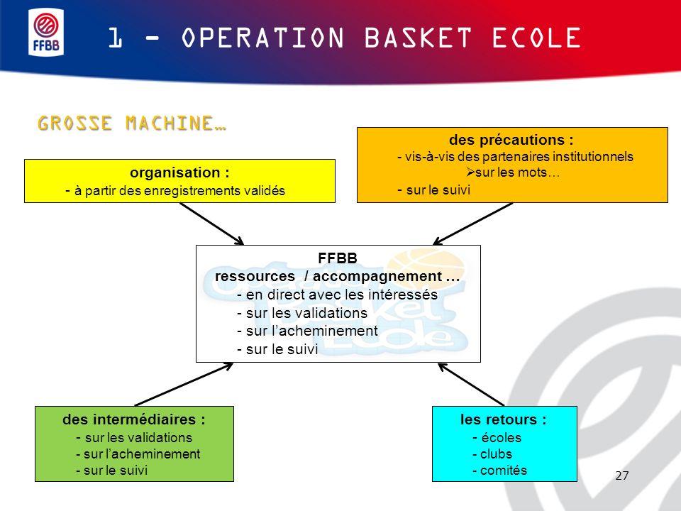 27 GROSSE MACHINE… 1 - OPERATION BASKET ECOLE organisation : - à partir des enregistrements validés des intermédiaires : - sur les validations - sur l
