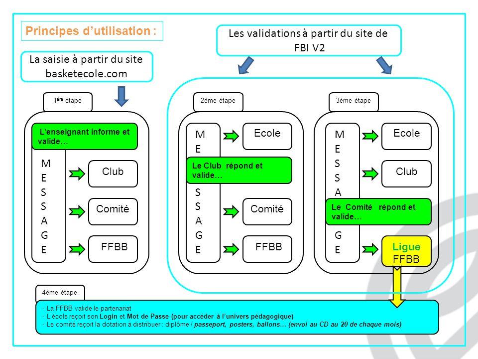 Le site : www.basketecole.com OPERATION BASKET ECOLE Pour la saisie des données de lenseignant :