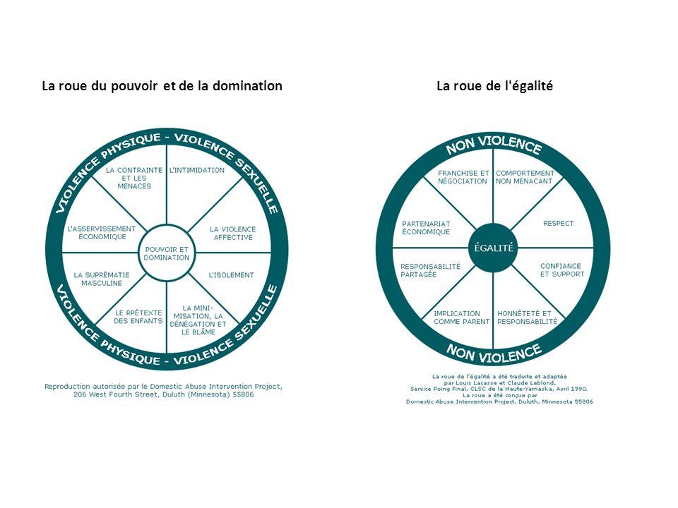 La roue de l égalitéLa roue du pouvoir et de la domination