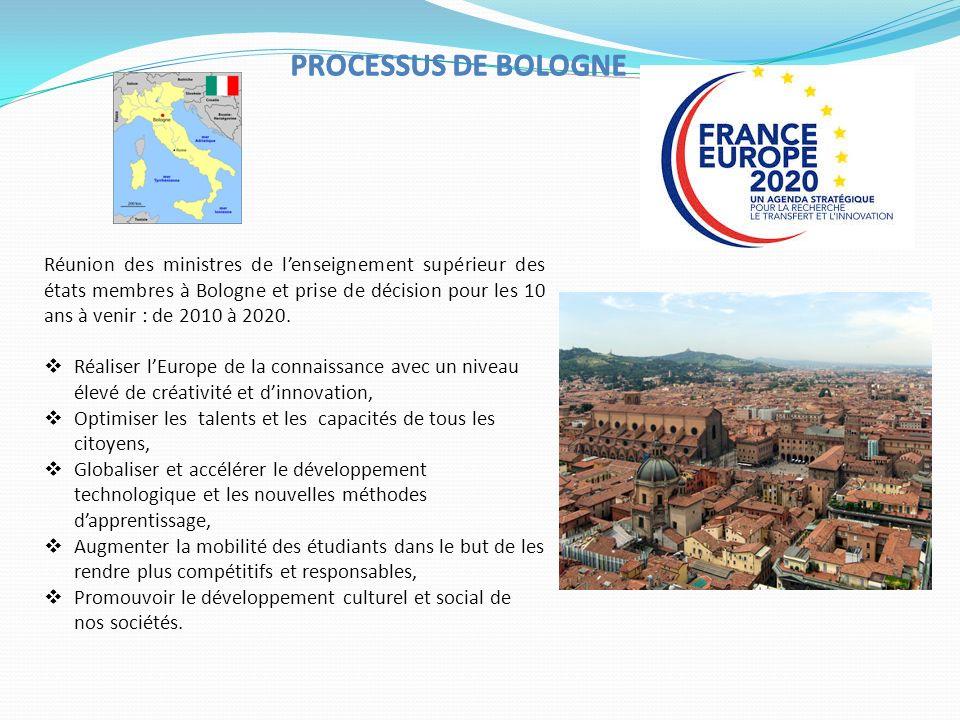 Réunion des ministres de lenseignement supérieur des états membres à Bologne et prise de décision pour les 10 ans à venir : de 2010 à 2020.