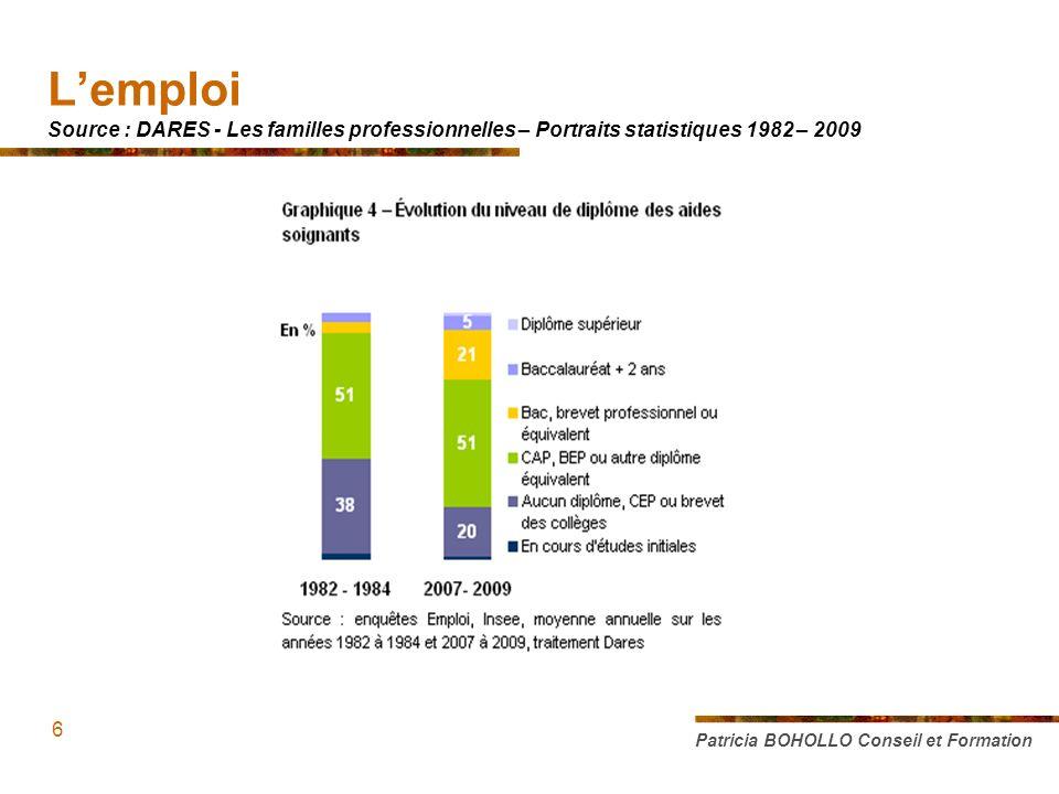 Patricia BOHOLLO Conseil et Formation 6 Lemploi Source : DARES - Les familles professionnelles – Portraits statistiques 1982 – 2009