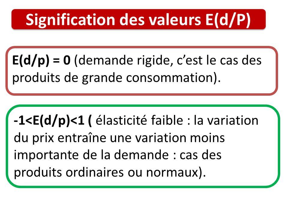 Signification des valeurs E(d/P) E(d/p) = 0 (demande rigide, cest le cas des produits de grande consommation). -1<E(d/p)<1 ( élasticité faible : la va
