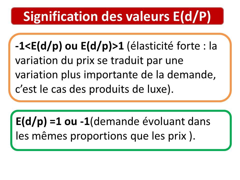 Signification des valeurs E(d/P) -1 1 (élasticité forte : la variation du prix se traduit par une variation plus importante de la demande, cest le cas