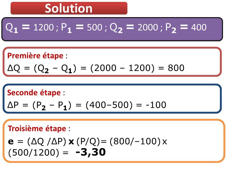 Solution Q 1 = 1200 ; P 1 = 500 ; Q 2 = 2000 ; P 2 = 400 Première étape : ΔQ = (Q 2 – Q 1 ) = (2000 – 1200) = 800 Seconde étape : ΔP = (P 2 – P 1 ) =
