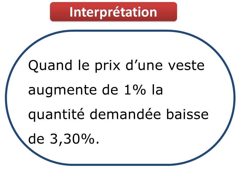 Interprétation Quand le prix dune veste augmente de 1% la quantité demandée baisse de 3,30%.