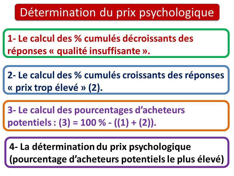 Détermination du prix psychologique 1- Le calcul des % cumulés décroissants des réponses « qualité insuffisante ». 2- Le calcul des % cumulés croissan