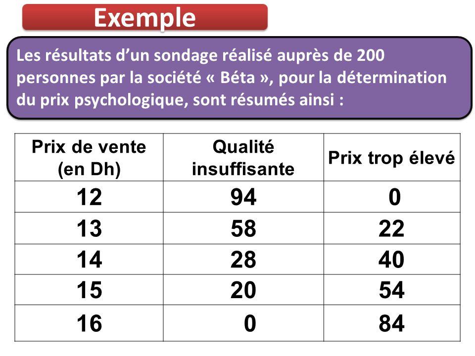Exemple Les résultats dun sondage réalisé auprès de 200 personnes par la société « Béta », pour la détermination du prix psychologique, sont résumés a