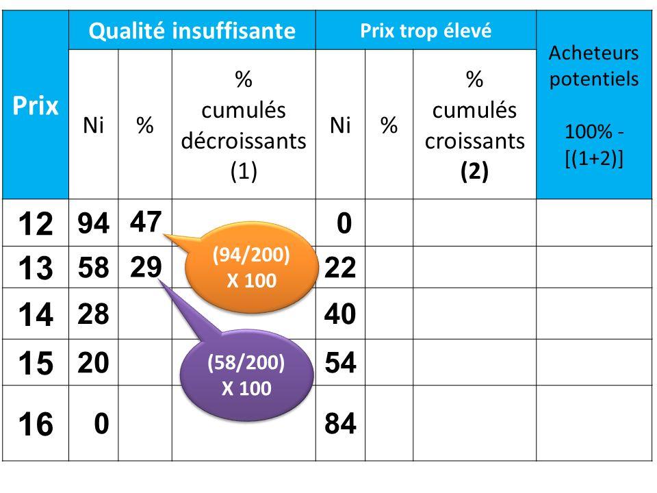 Prix Qualité insuffisante Prix trop élevé Acheteurs potentiels 100% - [(1+2)] Ni% % cumulés décroissants (1) Ni% % cumulés croissants (2) 12 94 0 13 5