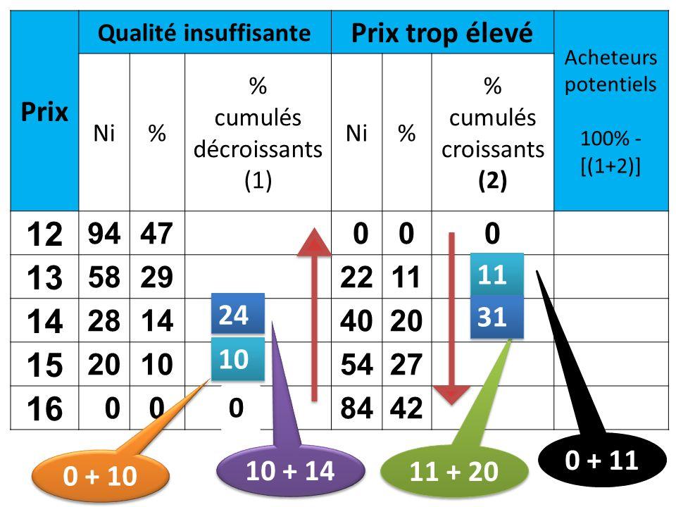 Prix Qualité insuffisante Prix trop élevé Acheteurs potentiels 100% - [(1+2)] Ni% % cumulés décroissants (1) Ni% % cumulés croissants (2) 12 9447 000