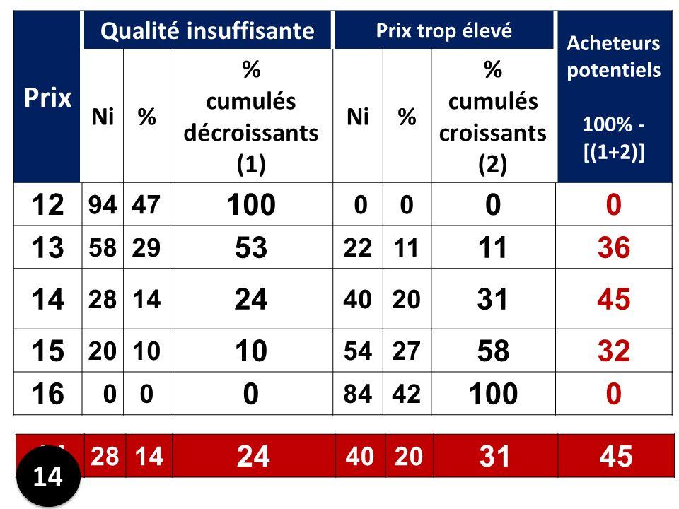 Prix Qualité insuffisante Prix trop élevé Acheteurs potentiels 100% - [(1+2)] Ni% % cumulés décroissants (1) Ni% % cumulés croissants (2) 12 9447 100