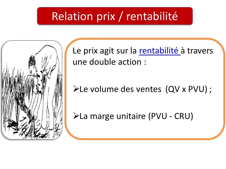 Relation prix / rentabilité Le prix agit sur la rentabilité à travers une double action :rentabilité Le volume des ventes (QV x PVU) ; La marge unitai