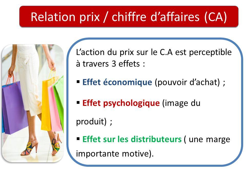 Relation prix / chiffre daffaires (CA) Laction du prix sur le C.A est perceptible à travers 3 effets : Effet économique (pouvoir dachat) ; Effet psych