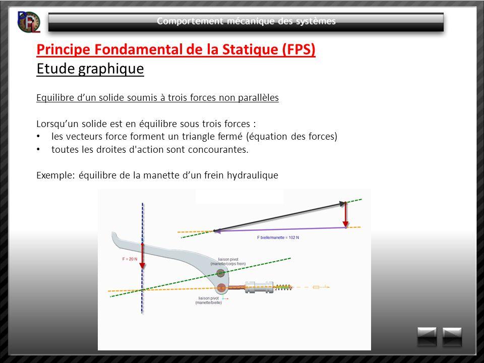 Principe Fondamental de la Statique (FPS) Etude graphique Equilibre dun solide soumis à trois forces non parallèles Lorsquun solide est en équilibre s