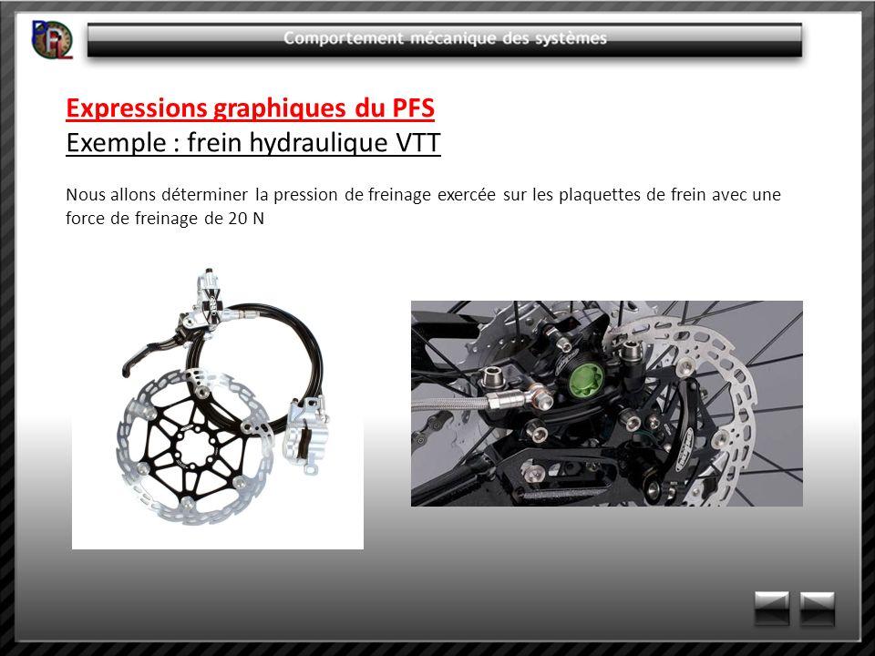 Expressions graphiques du PFS Exemple : frein hydraulique VTT Nous allons déterminer la pression de freinage exercée sur les plaquettes de frein avec