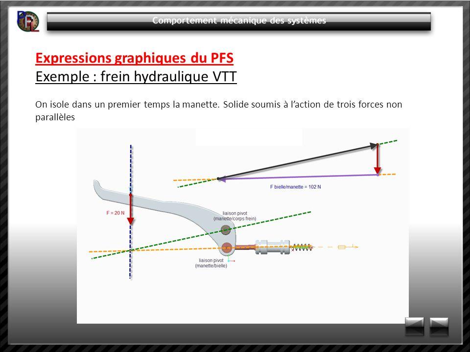 Expressions graphiques du PFS Exemple : frein hydraulique VTT On isole dans un premier temps la manette. Solide soumis à laction de trois forces non p
