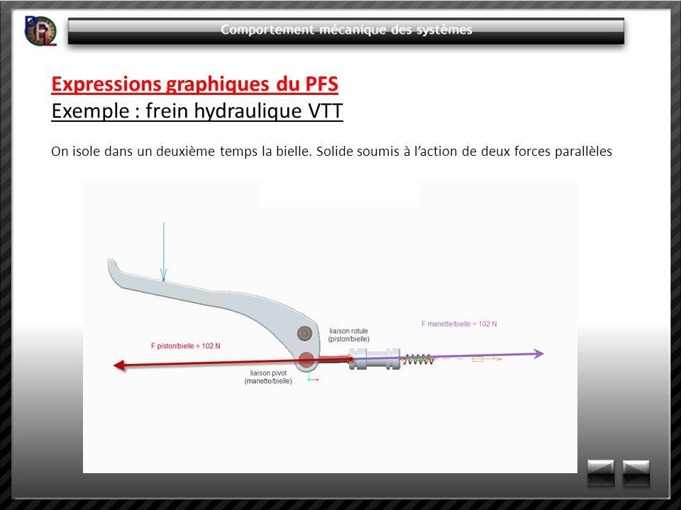 Expressions graphiques du PFS Exemple : frein hydraulique VTT On isole dans un deuxième temps la bielle. Solide soumis à laction de deux forces parall