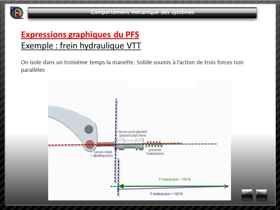 Expressions graphiques du PFS Exemple : frein hydraulique VTT On isole dans un troisième temps la manette. Solide soumis à laction de trois forces non