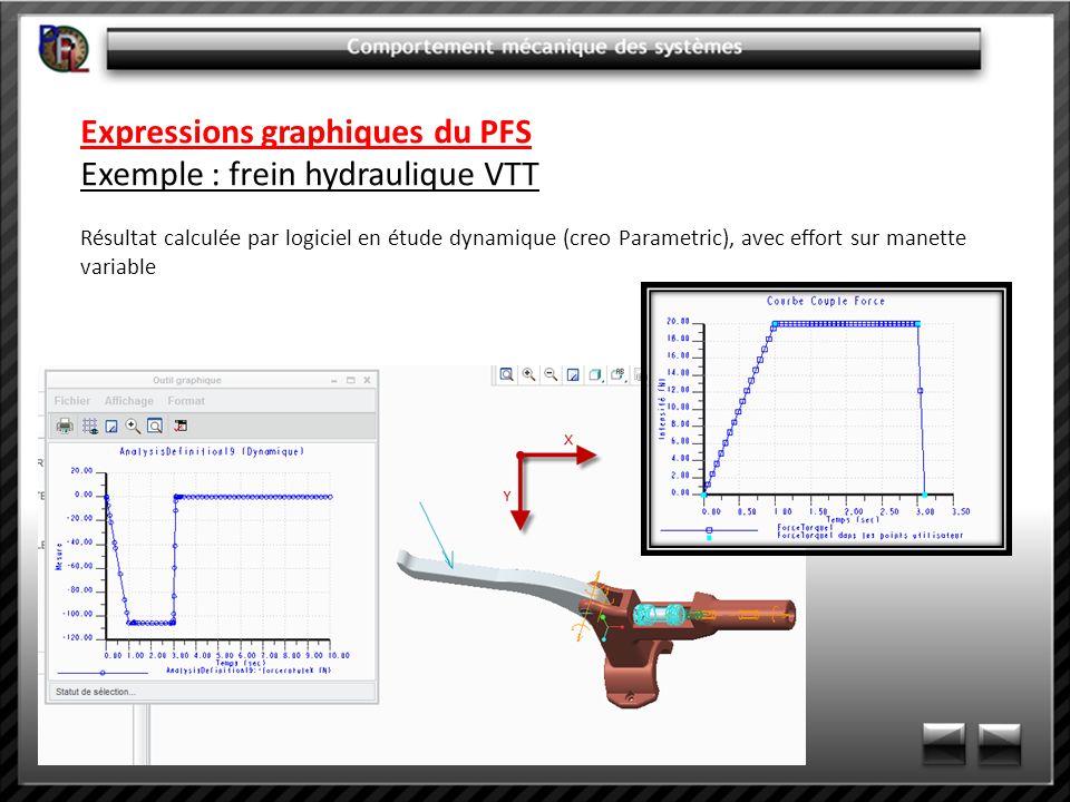 Expressions graphiques du PFS Exemple : frein hydraulique VTT Résultat calculée par logiciel en étude dynamique (creo Parametric), avec effort sur man