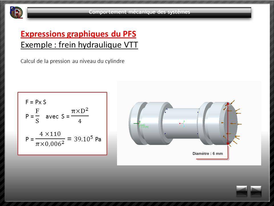 Expressions graphiques du PFS Exemple : frein hydraulique VTT Calcul de la pression au niveau du cylindre